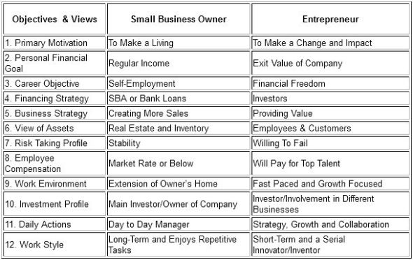 Business Owner vs Entrepreneur